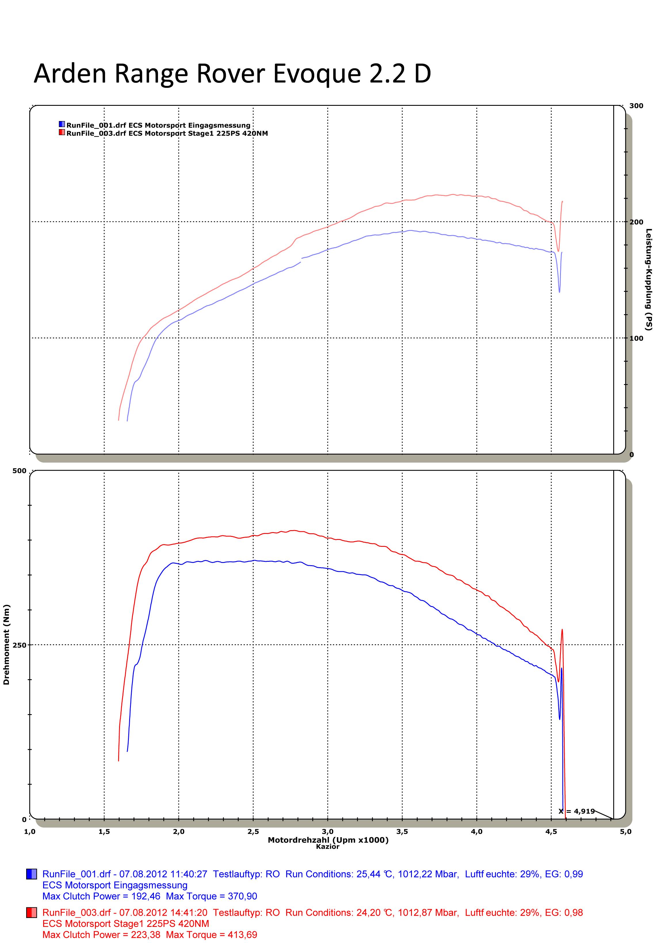 Range Rover Evoque Tuning Exclusive Refinement Arden Diagram Of The Jaguar X Type 3 0 Engine Download